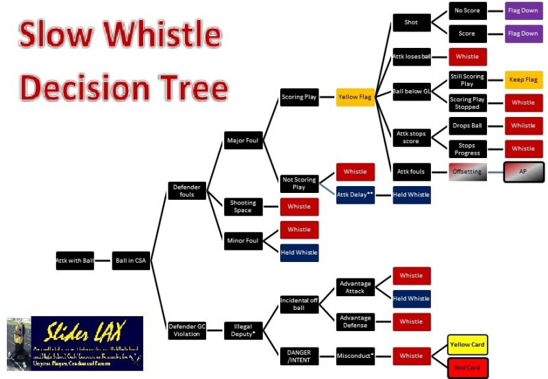 Slow Whistle Decision Chart