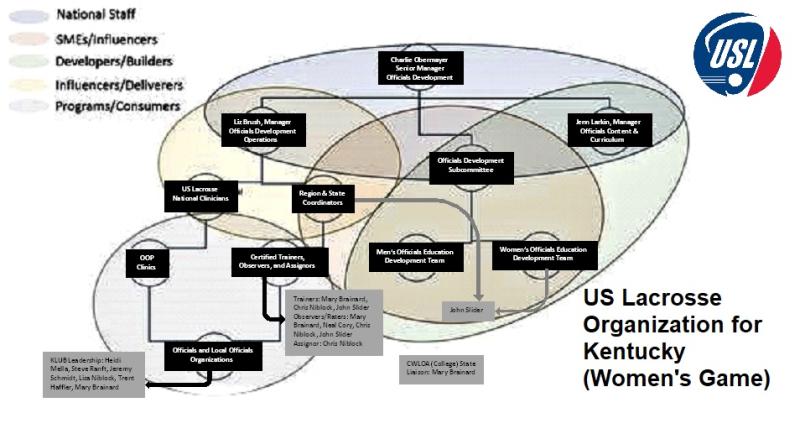 USLAX OD Organization