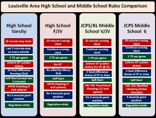 HS and MS Rules Chart